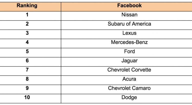 TOP 10 UNITED STATES CAR MANUFACTURERS 1