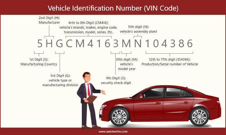 Vehicle-identification-Vin-Decoder